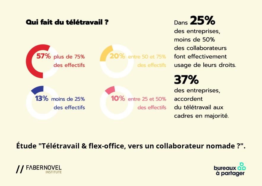 Fabernovel et Bureaux à partager_étude_Nomadisme-1_2